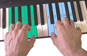 Middle C Position on a Piano Keyboard
